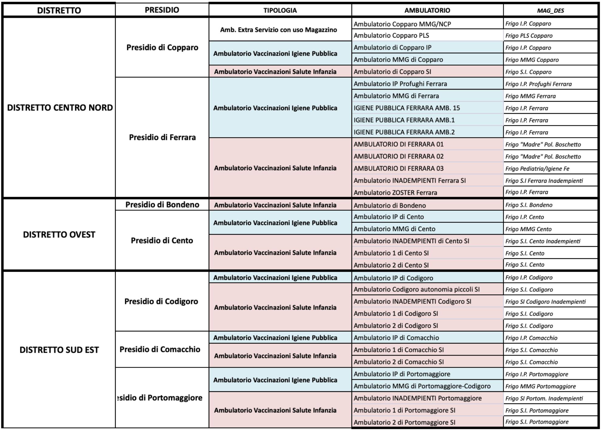 distretti vaccinazioni